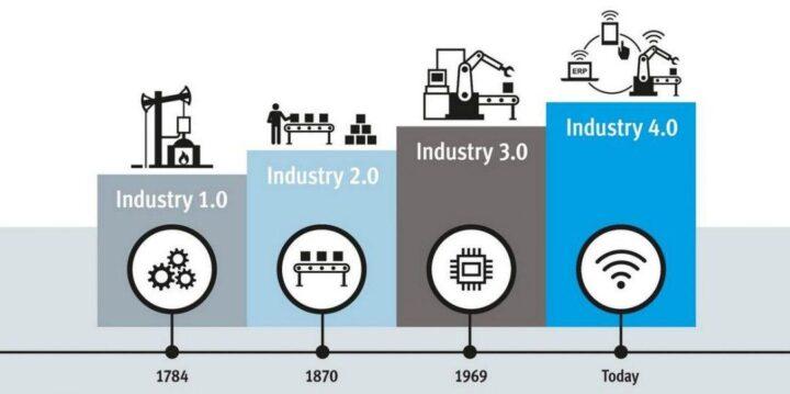 Mengenal Apa Itu Era Industri 4.0 : Unsur Utama, Dan Dampaknya