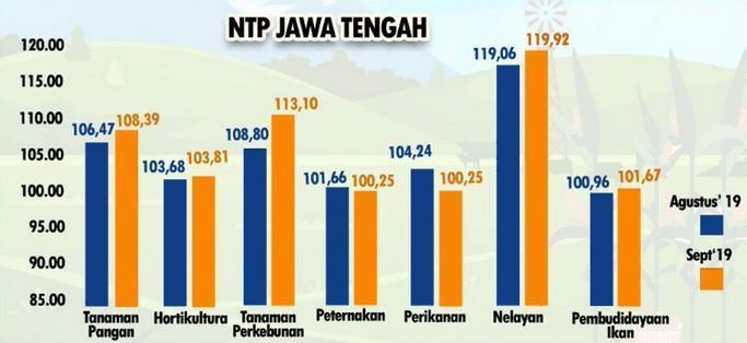 NTP Jateng September 2019