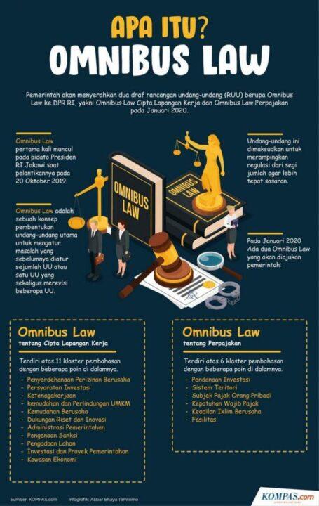 Apa Itu Omnibus Law