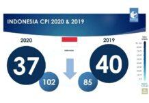 Indeks Persepsi Korupsi Indonesia 2020