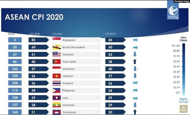 Indeks Persepsi Korupsi Negara ASEAN 2020