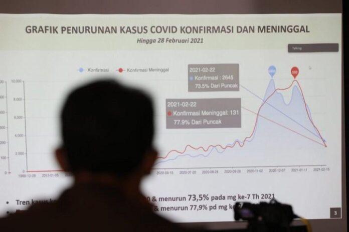 Tampilan grafik penanganan pandemi di Jateng